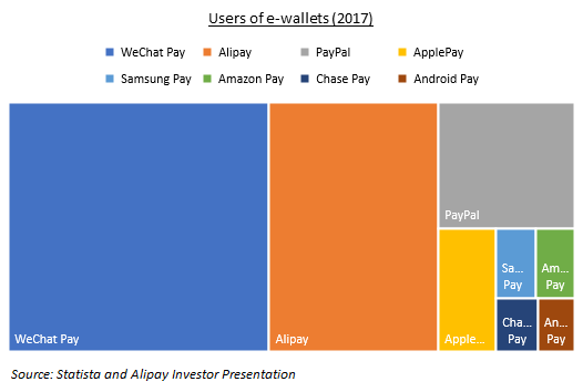 E-wallets dominate China, an analysis of the trend - Blogs