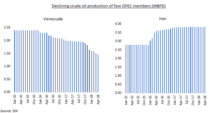 OPEC meeting to discuss the easing of production cuts